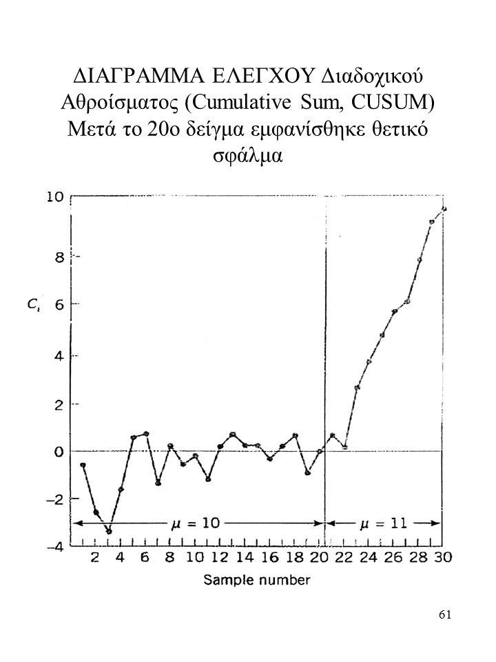 ΔΙΑΓΡΑΜΜΑ ΕΛΕΓΧΟΥ Διαδοχικού Αθροίσματος (Cumulative Sum, CUSUM) Μετά το 20ο δείγμα εμφανίσθηκε θετικό σφάλμα