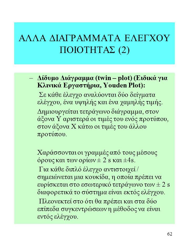 ΑΛΛΑ ΔΙΑΓΡΑΜΜΑΤΑ ΕΛΕΓΧΟΥ ΠΟΙΟΤΗΤΑΣ (2)