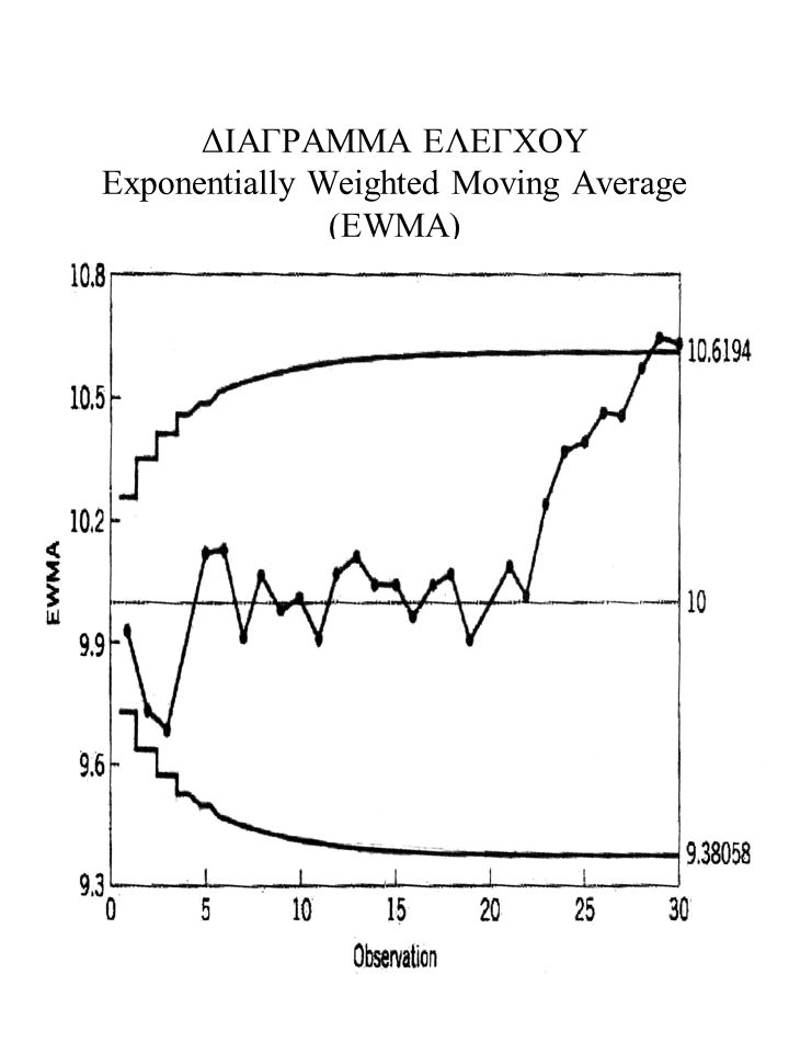 ΔΙΑΓΡΑΜΜΑ ΕΛΕΓΧΟΥ Exponentially Weighted Moving Average (EWMA)