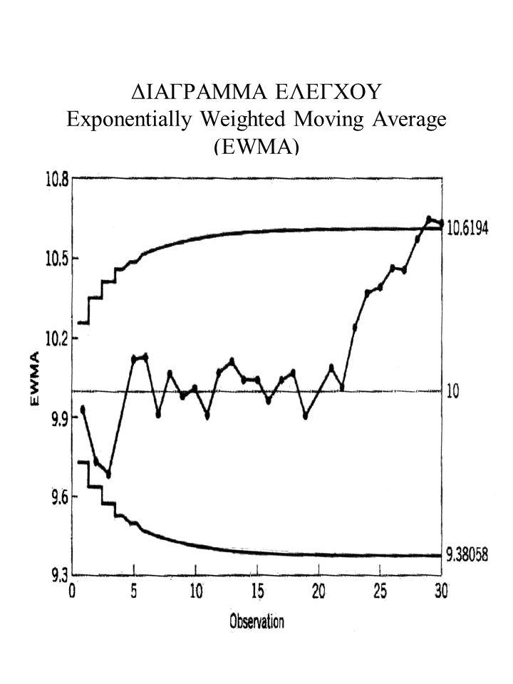 ΔΙΑΓΡΑΜΜΑ ΕΛΕΓΧΟΥ Exponentially Weighted Moving Average (EWMA)