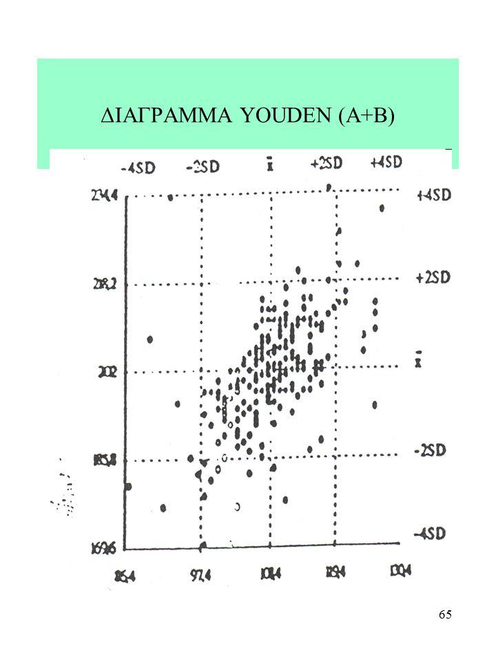 ΔΙΑΓΡΑΜΜΑ YOUDEN (A+B)