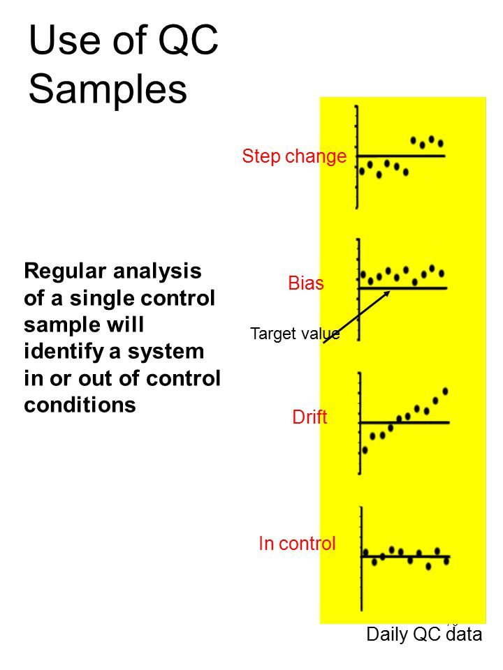 Use of QC Samples Step change. Regular analysis of a single control sample will identify a system in or out of control conditions.