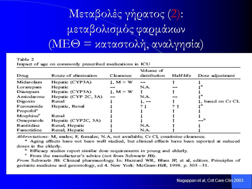 Μεταβολές γήρατος (2): μεταβολισμός φαρμάκων (ΜΕΘ = καταστολή, αναλγησία)