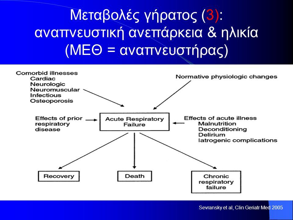 Μεταβολές γήρατος (3): αναπνευστική ανεπάρκεια & ηλικία (ΜΕΘ = αναπνευστήρας)