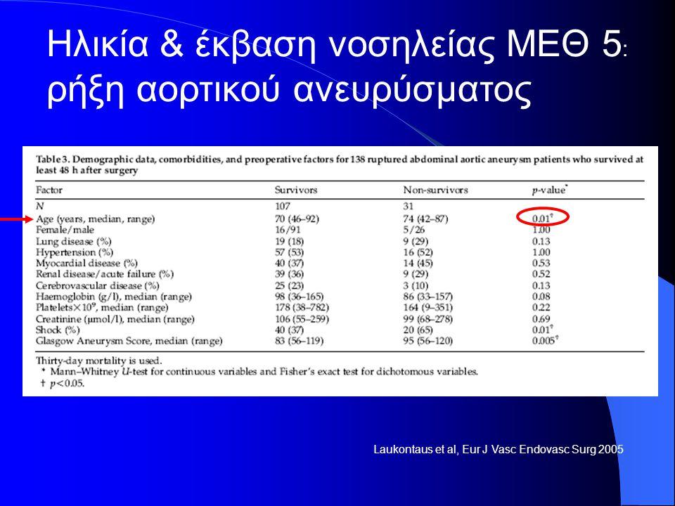 Ηλικία & έκβαση νοσηλείας ΜΕΘ 5: ρήξη αορτικού ανευρύσματος