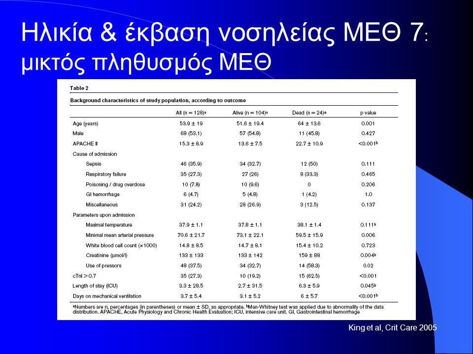 Ηλικία & έκβαση νοσηλείας ΜΕΘ 7: μικτός πληθυσμός ΜΕΘ