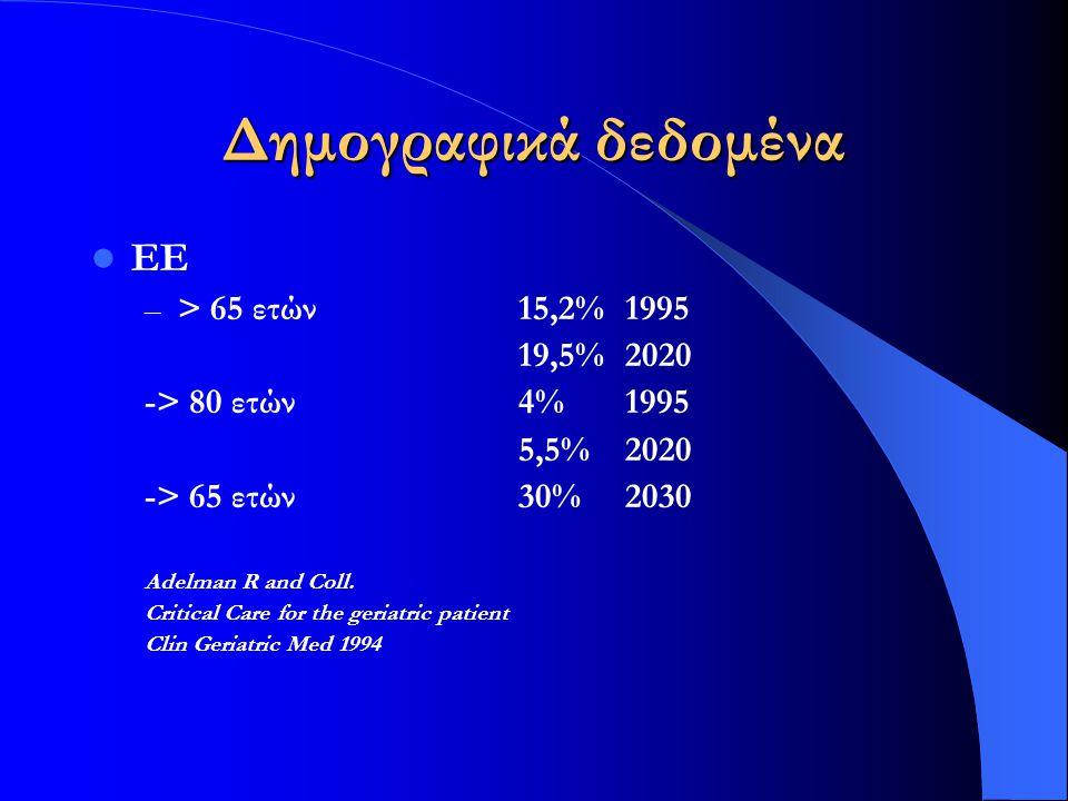Δημογραφικά δεδομένα ΕΕ > 65 ετών 15,2% 1995 19,5% 2020