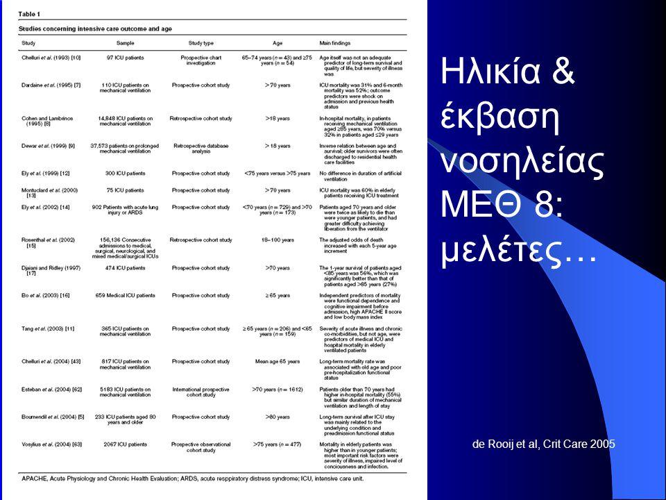 Ηλικία & έκβαση νοσηλείας ΜΕΘ 8: μελέτες…