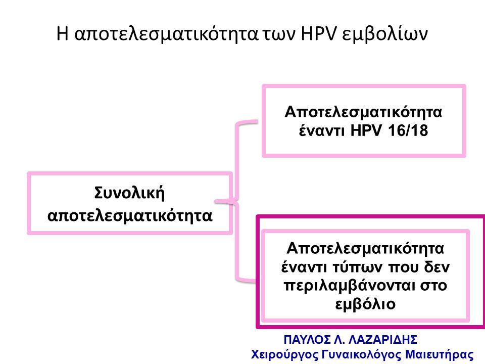 Η αποτελεσματικότητα των HPV εμβολίων