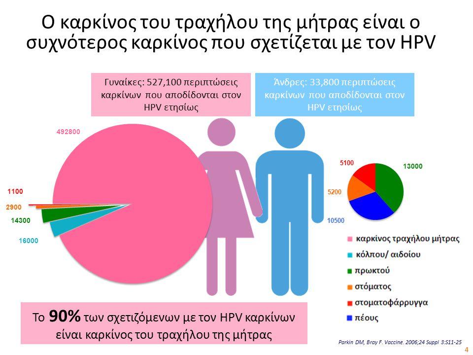 Άνδρες: 33,800 περιπτώσεις καρκίνων που αποδίδονται στον HPV ετησίως