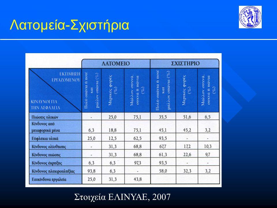 Λατομεία-Σχιστήρια Στοιχεία ΕΛΙΝΥΑΕ, 2007