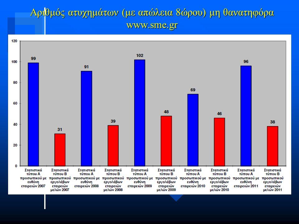 Αριθμός ατυχημάτων (με απώλεια 8ώρου) μη θανατηφόρα www.sme.gr