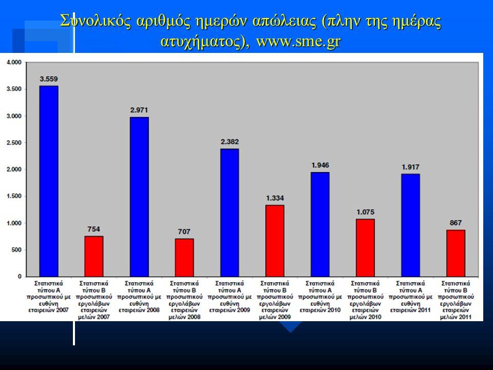 Συνολικός αριθμός ημερών απώλειας (πλην της ημέρας ατυχήματος), www