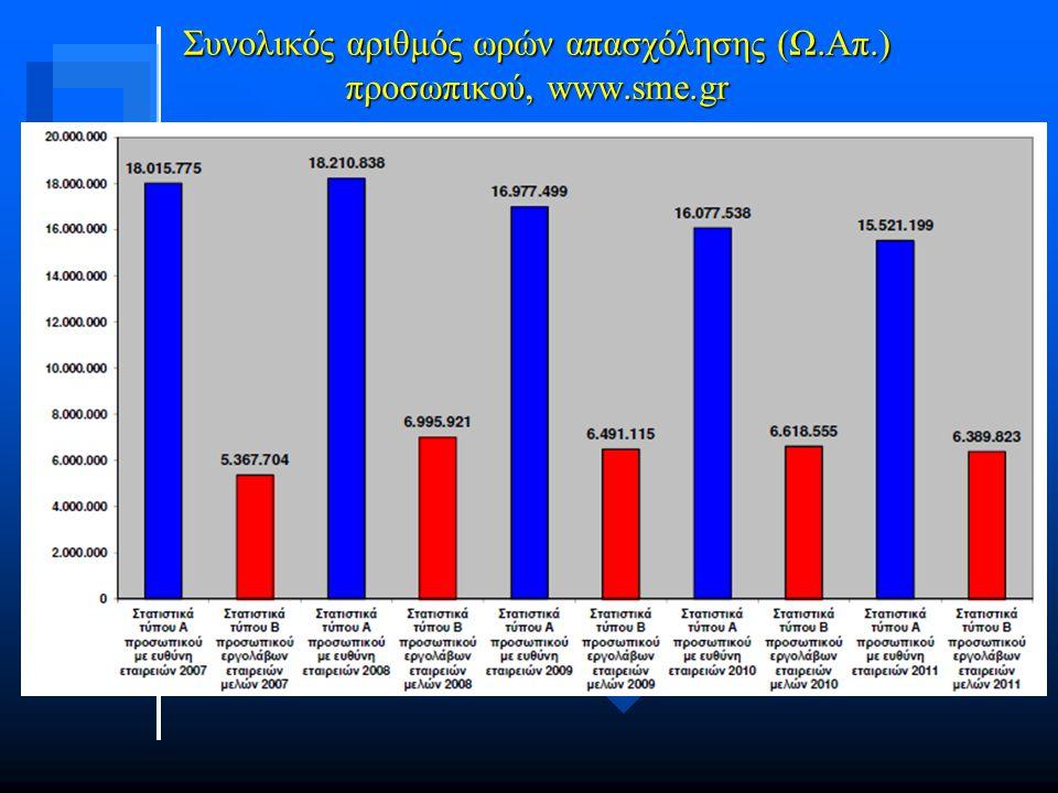 Συνολικός αριθμός ωρών απασχόλησης (Ω.Απ.) προσωπικού, www.sme.gr