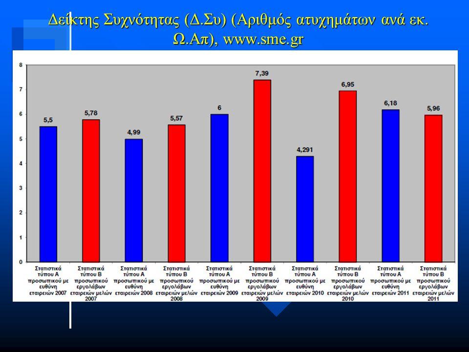 Δείκτης Συχνότητας (Δ.Συ) (Αριθμός ατυχημάτων ανά εκ. Ω.Απ), www.sme.gr