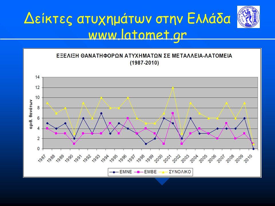 Δείκτες ατυχημάτων στην Ελλάδα