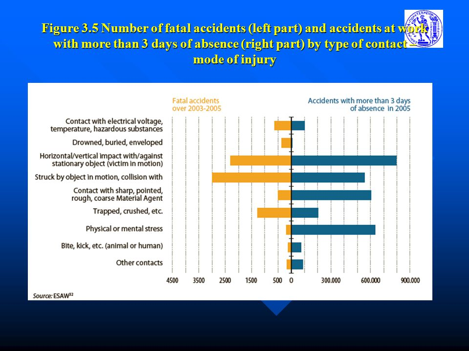 Figure 3.5 Number of fatal accidents (left part) and accidents at work with more than 3 days of absence (right part) by type of contact – mode of injury