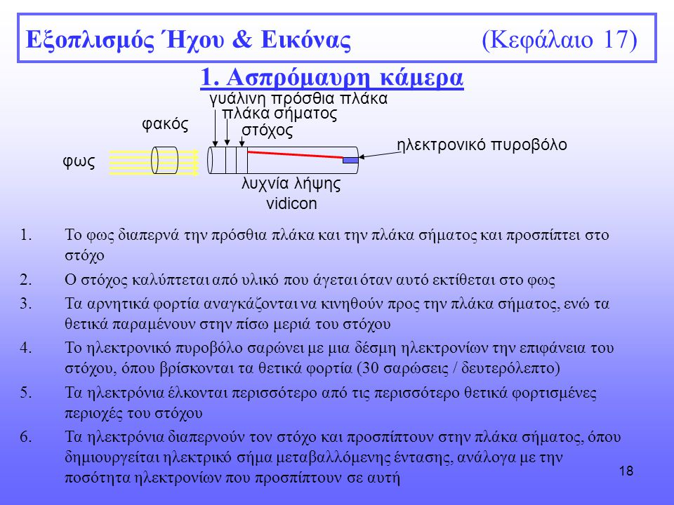 Εξοπλισμός Ήχου & Εικόνας (Κεφάλαιο 17)