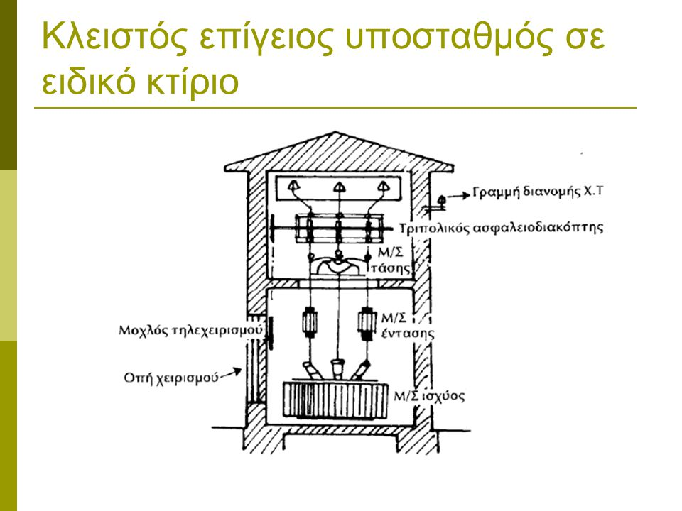 Κλειστός επίγειος υποσταθμός σε ειδικό κτίριο