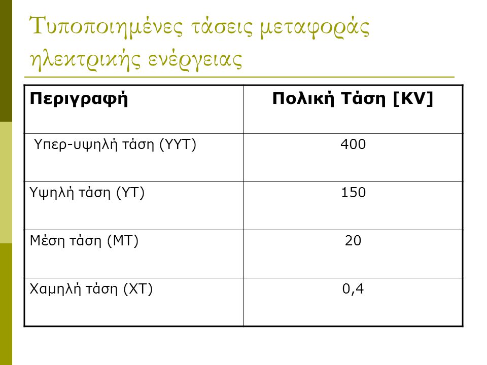 Τυποποιημένες τάσεις μεταφοράς ηλεκτρικής ενέργειας