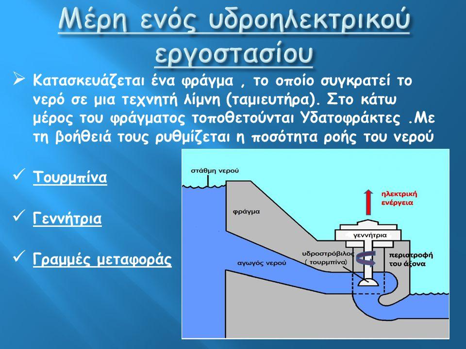 Μέρη ενός υδροηλεκτρικού εργοστασίου