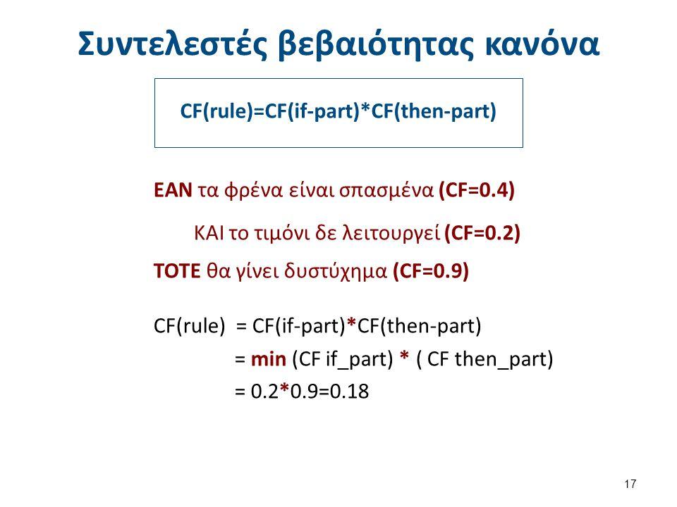 Συντελεστής βεβαιότητας ενός σύνθετα παραγόμενου συμπεράσματος (1 από 3)
