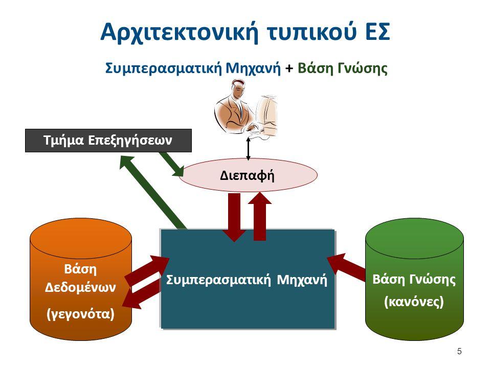 Έμπειρα συστήματα / συμβατικά προγράμματα