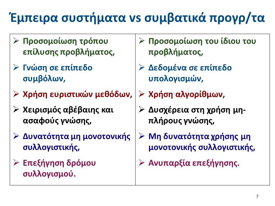 Γνώση = γεγονότα + κανόνες