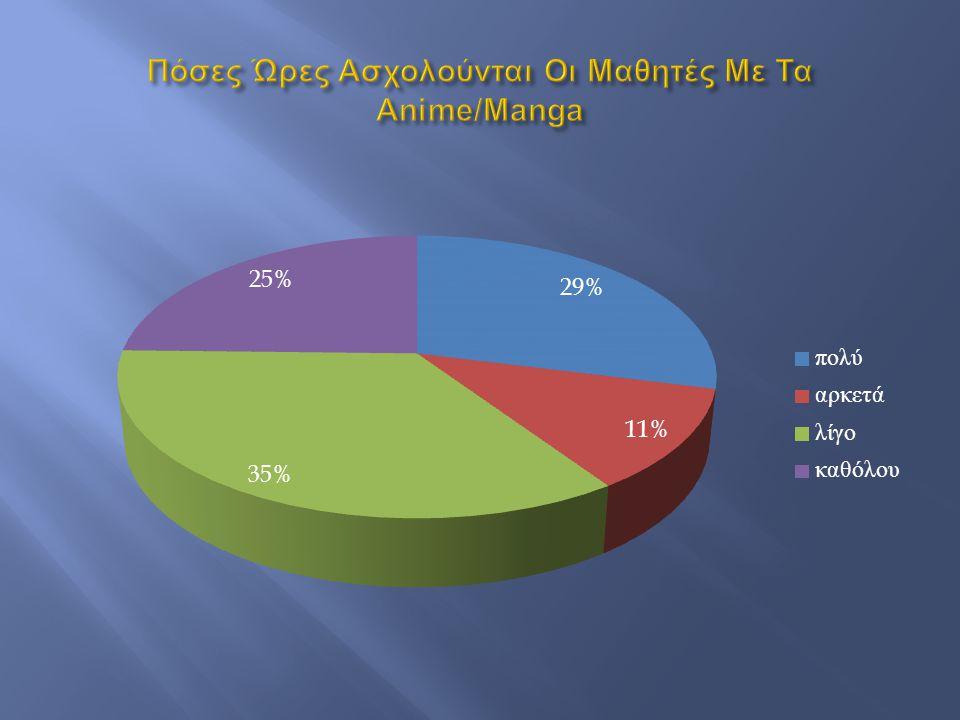 Πόσες Ώρες Ασχολούνται Οι Μαθητές Με Τα Anime/Manga
