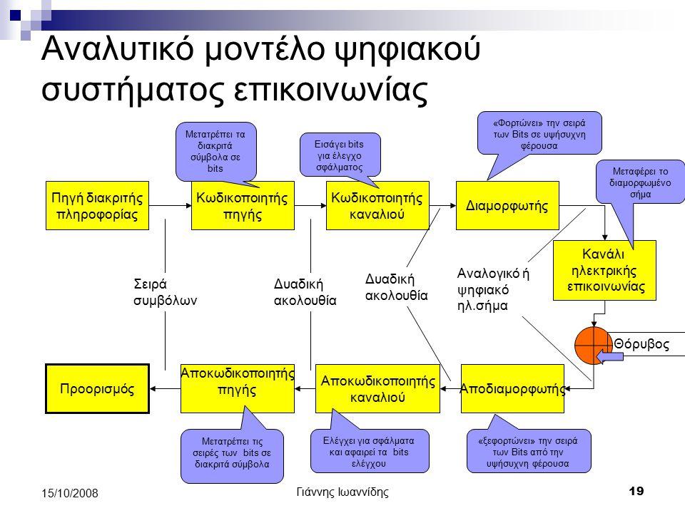 Αναλυτικό μοντέλο ψηφιακού συστήματος επικοινωνίας