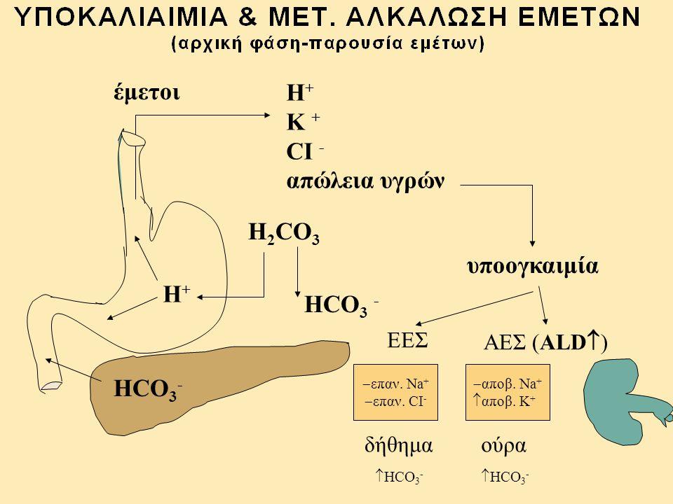 έμετοι Η+ Κ + CI - απώλεια υγρών H2CO3 υποογκαιμία H+ HCO3 - HCO3- ΕΕΣ