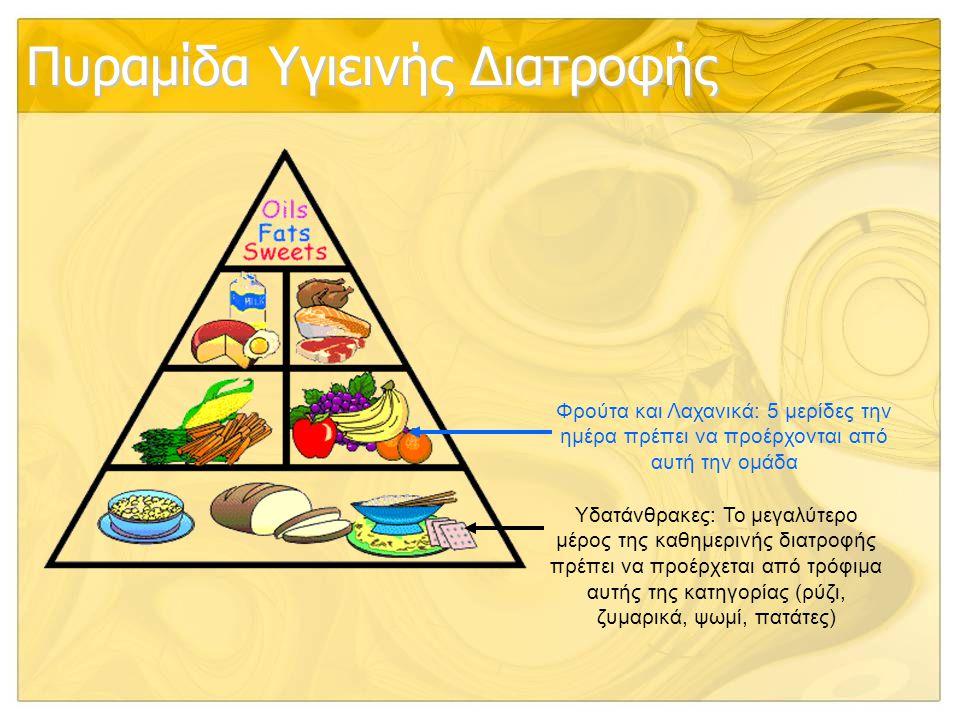 Πυραμίδα Υγιεινής Διατροφής