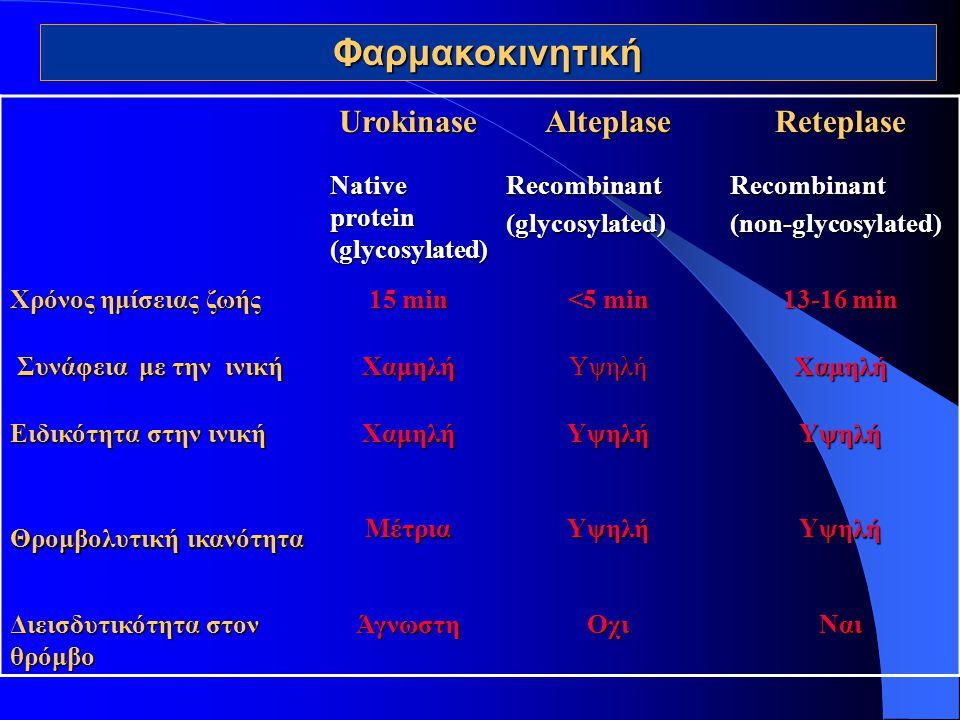 Φαρμακοκινητική Urokinase Alteplase Reteplase