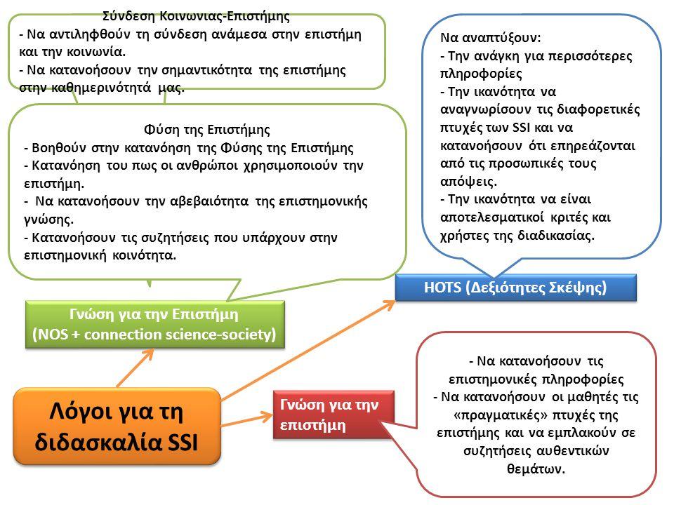Λόγοι για τη διδασκαλία SSI