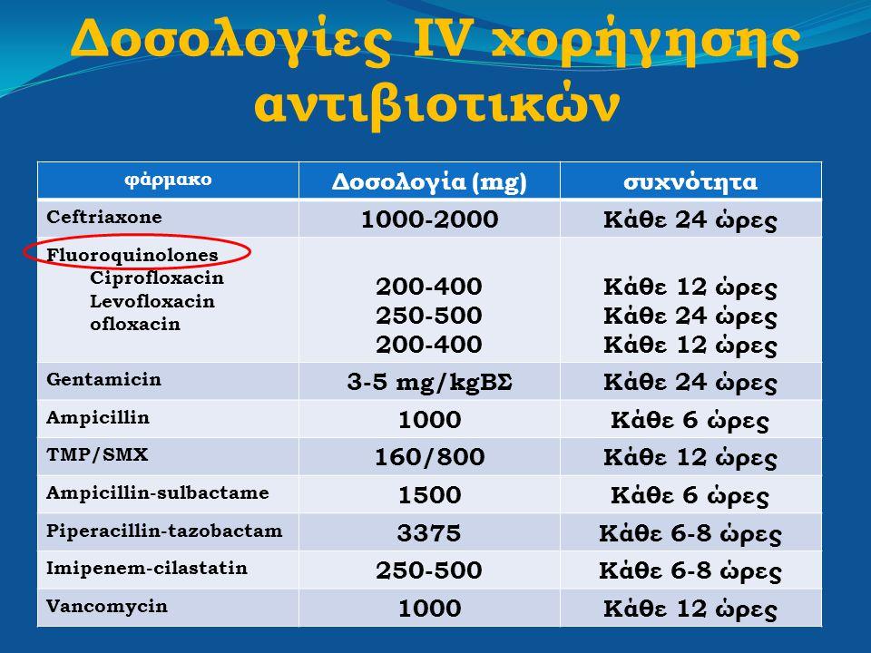 Δοσολογίες IV χορήγησης αντιβιοτικών