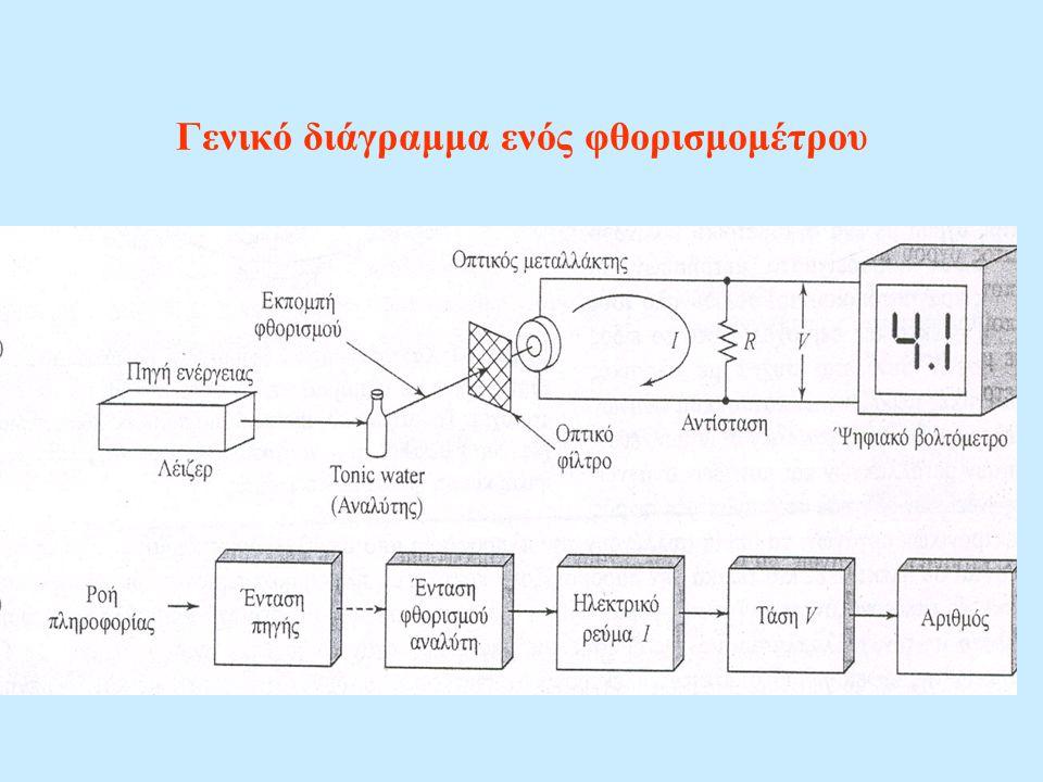 Γενικό διάγραμμα ενός φθορισμομέτρου