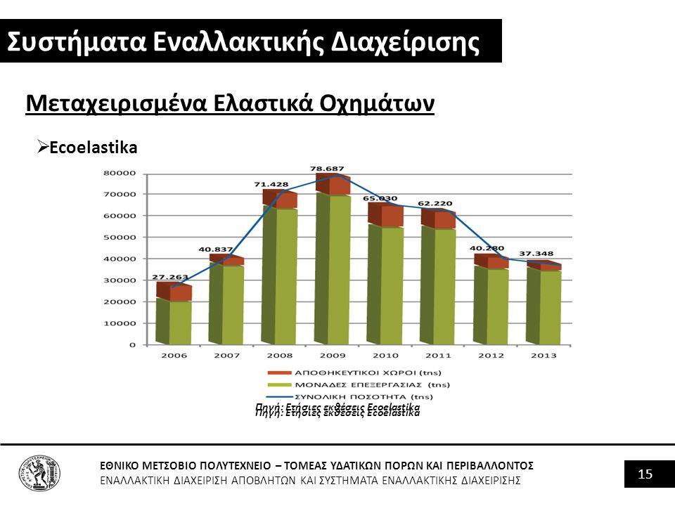 Πηγή: Ετήσιες εκθέσεις Ecoelastika Πηγή: Ετήσιες εκθέσεις Ecoelastika