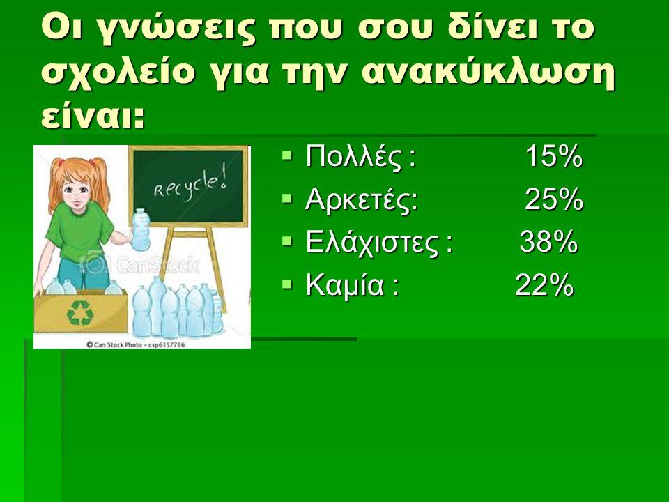 Οι γνώσεις που σου δίνει το σχολείο για την ανακύκλωση είναι: