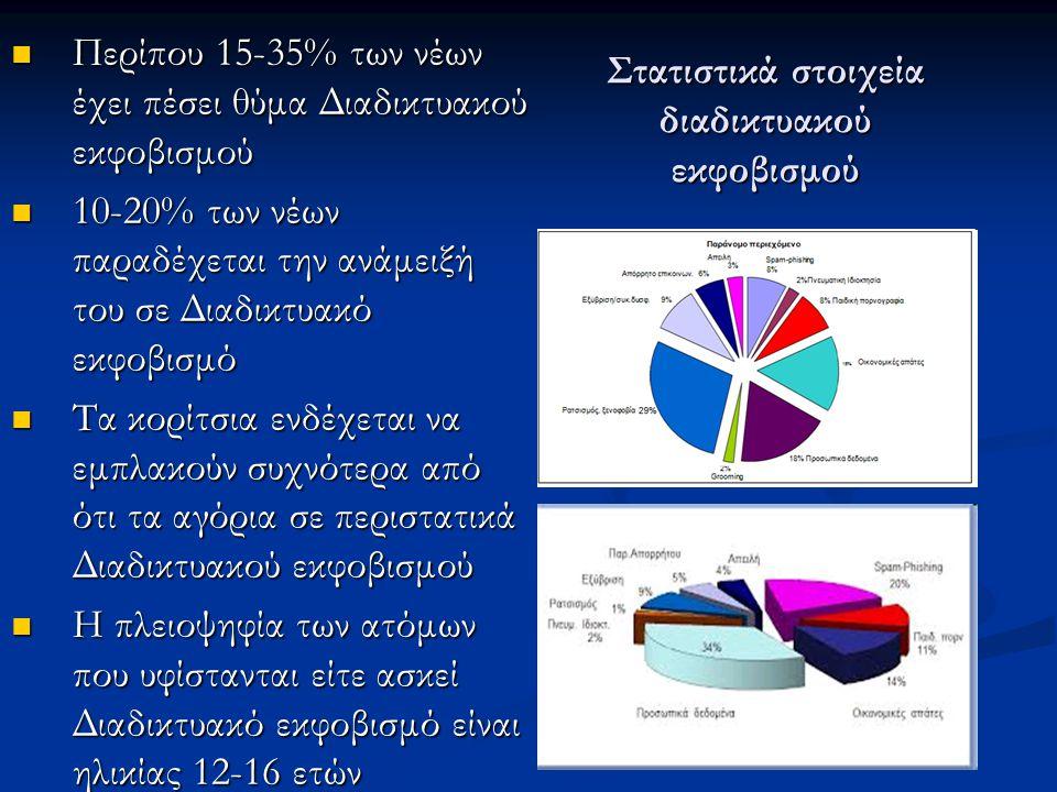 Στατιστικά στοιχεία διαδικτυακού εκφοβισμού