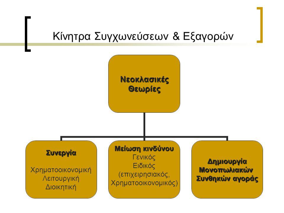 Κίνητρα Συγχωνεύσεων & Εξαγορών