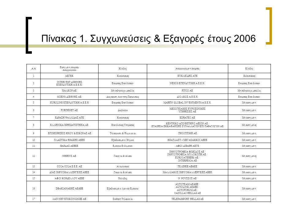 Πίνακας 1. Συγχωνεύσεις & Εξαγορές έτους 2006