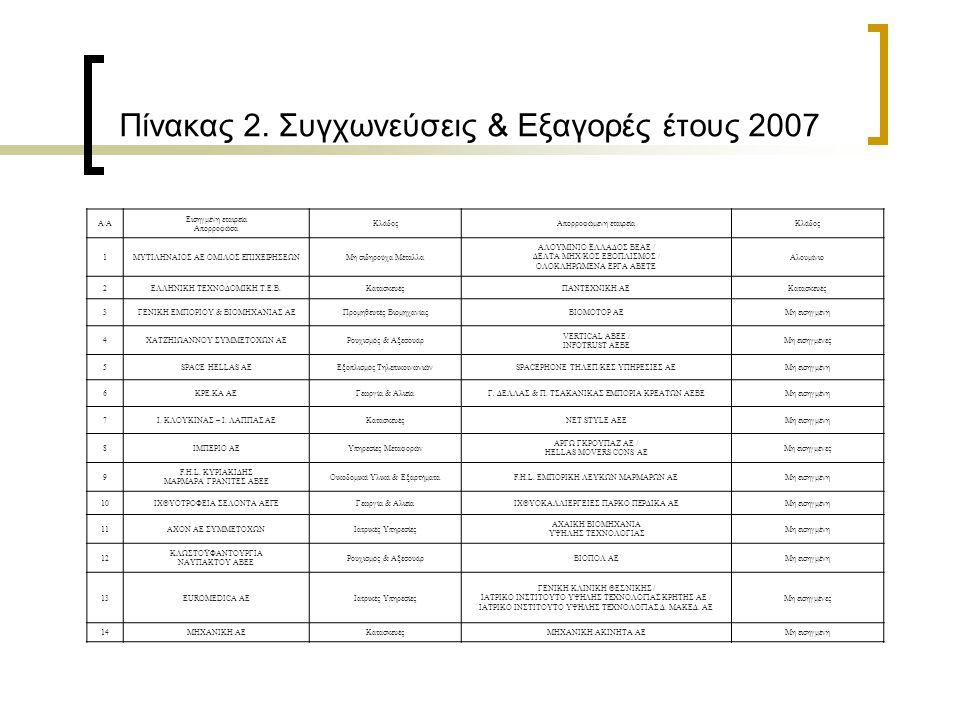 Πίνακας 2. Συγχωνεύσεις & Εξαγορές έτους 2007