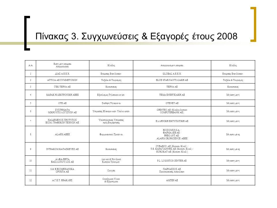 Πίνακας 3. Συγχωνεύσεις & Εξαγορές έτους 2008