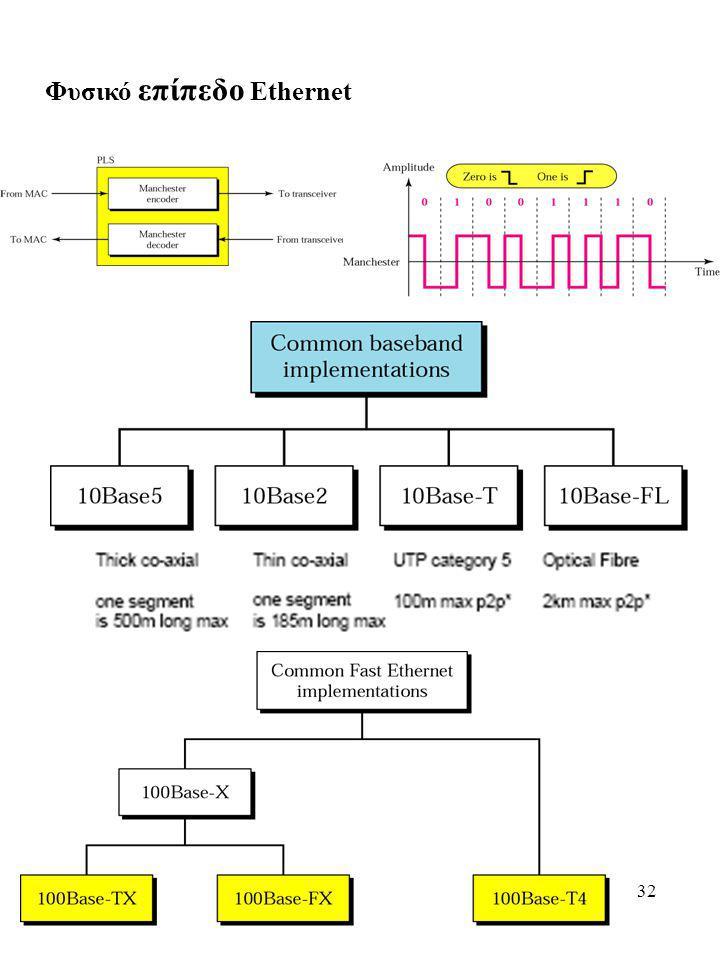 Φυσικό επίπεδο Ethernet