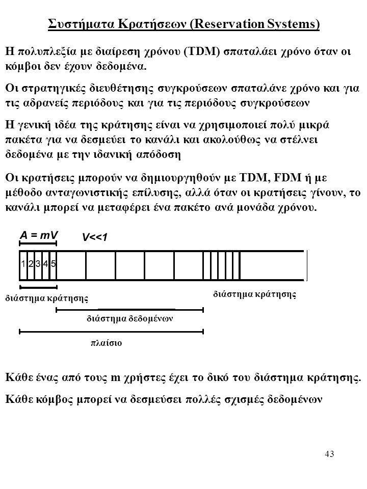 Συστήματα Κρατήσεων (Reservation Systems)