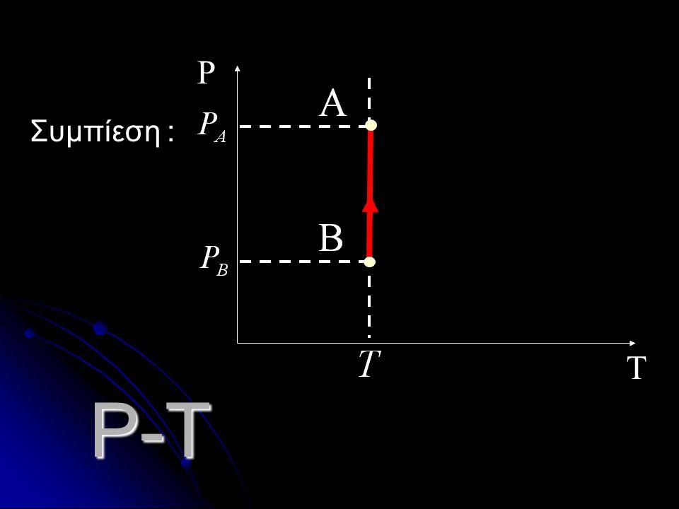 T P Συμπίεση : P-T