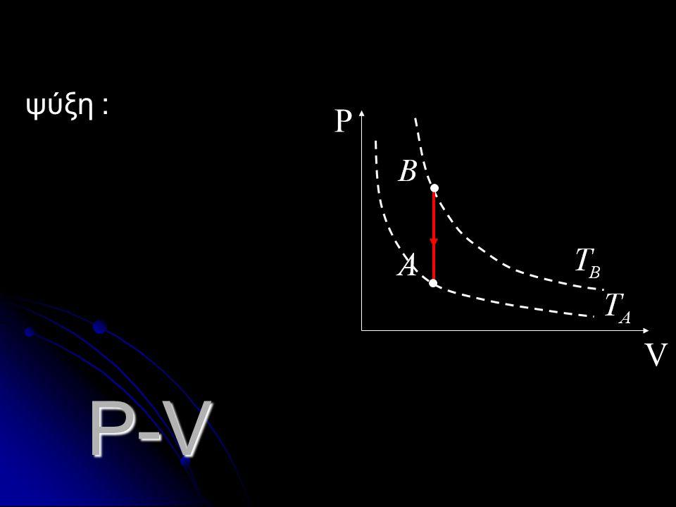 ψύξη : V P P-V