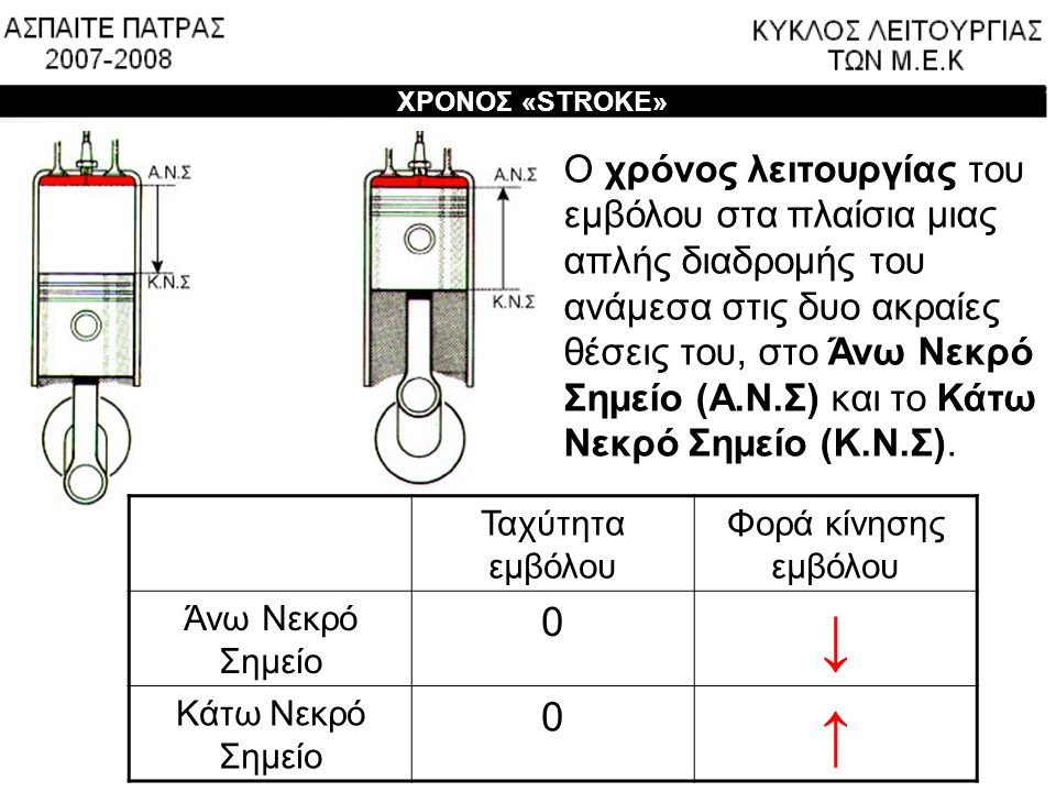 ↓ ↑ Ο χρόνος λειτουργίας του εμβόλου στα πλαίσια μιας