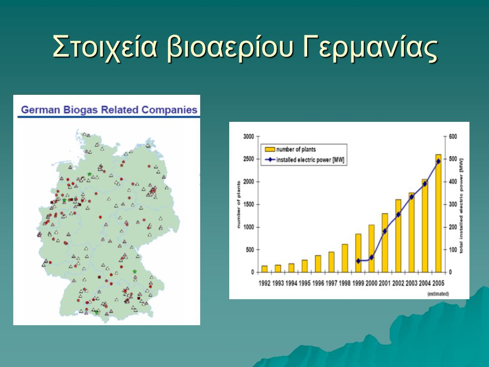Στοιχεία βιοαερίου Γερμανίας