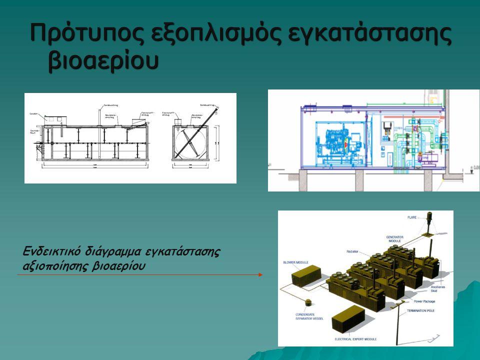 Πρότυπος εξοπλισμός εγκατάστασης βιοαερίου